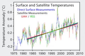 800px-Satellite_Temperatures.png
