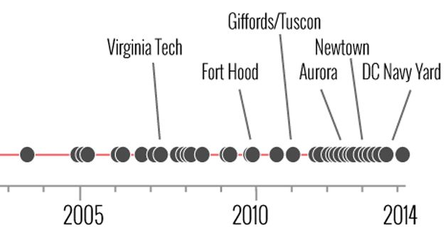 mass shootings timeline