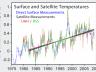 800px-Satellite_Temperatures.png